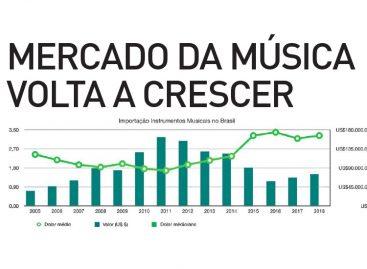 Mercado da música volta a crescer