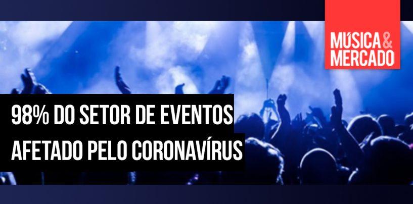 Pesquisa mostra que pandemia do coronavírus afetou 98% do setor deeventos
