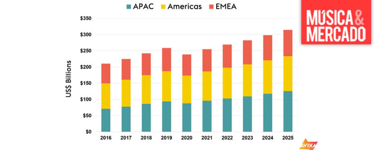 Indústria AV mundial reduzirá sua receita para US$ 239 bilhões em 2020